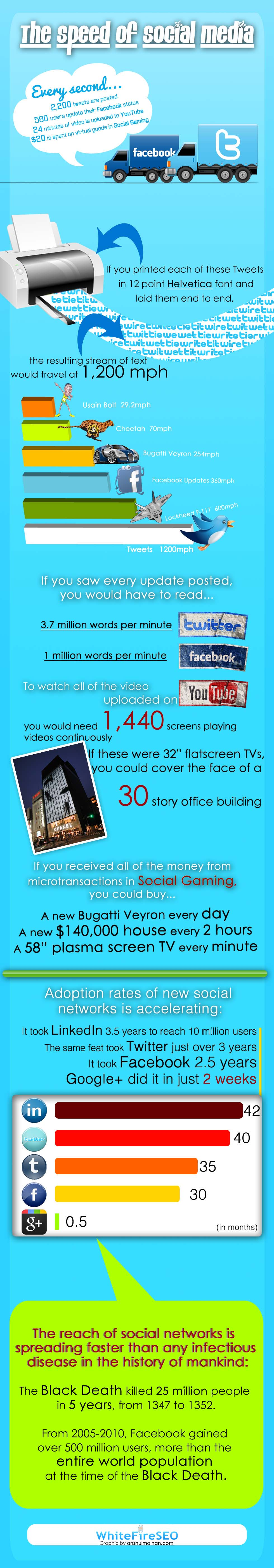 infographic about the the speed of social media